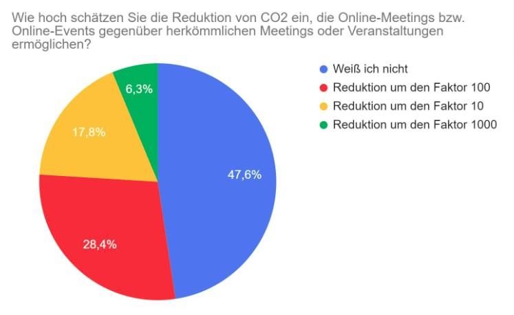 Bild Umfrage Klimaschutz und digitale Meetings